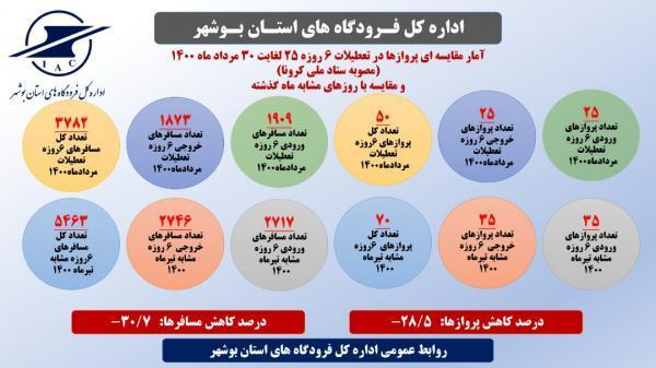 کاهش پروازها در فرودگاه شهدای بوشهر